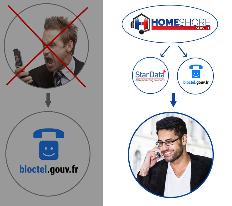 homeshore-loi-bloctel
